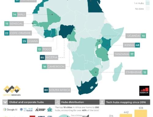 Zambia chance to join Africa Techhub boom